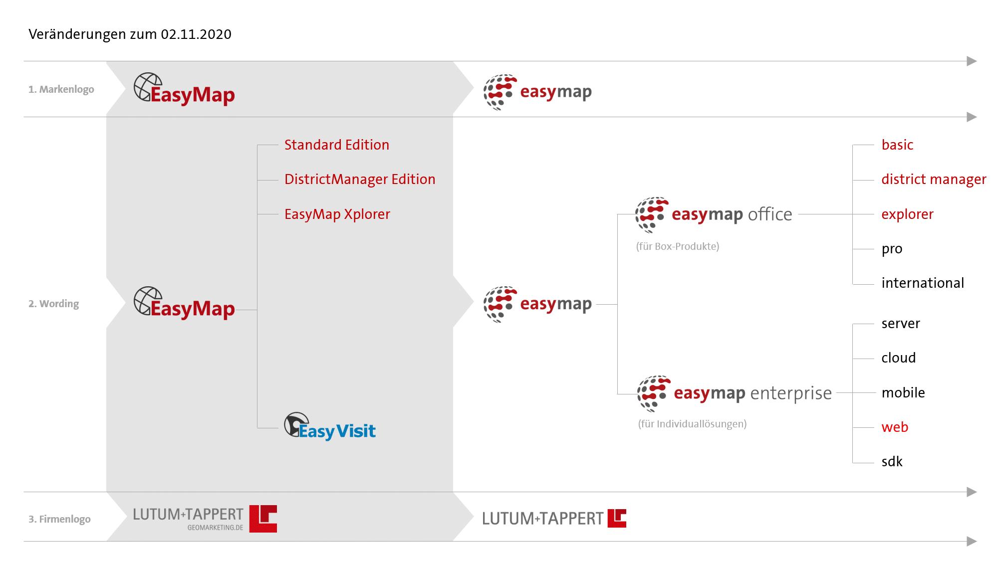 Schematische Darstellung der Veränderungen von easymap zu easymap one